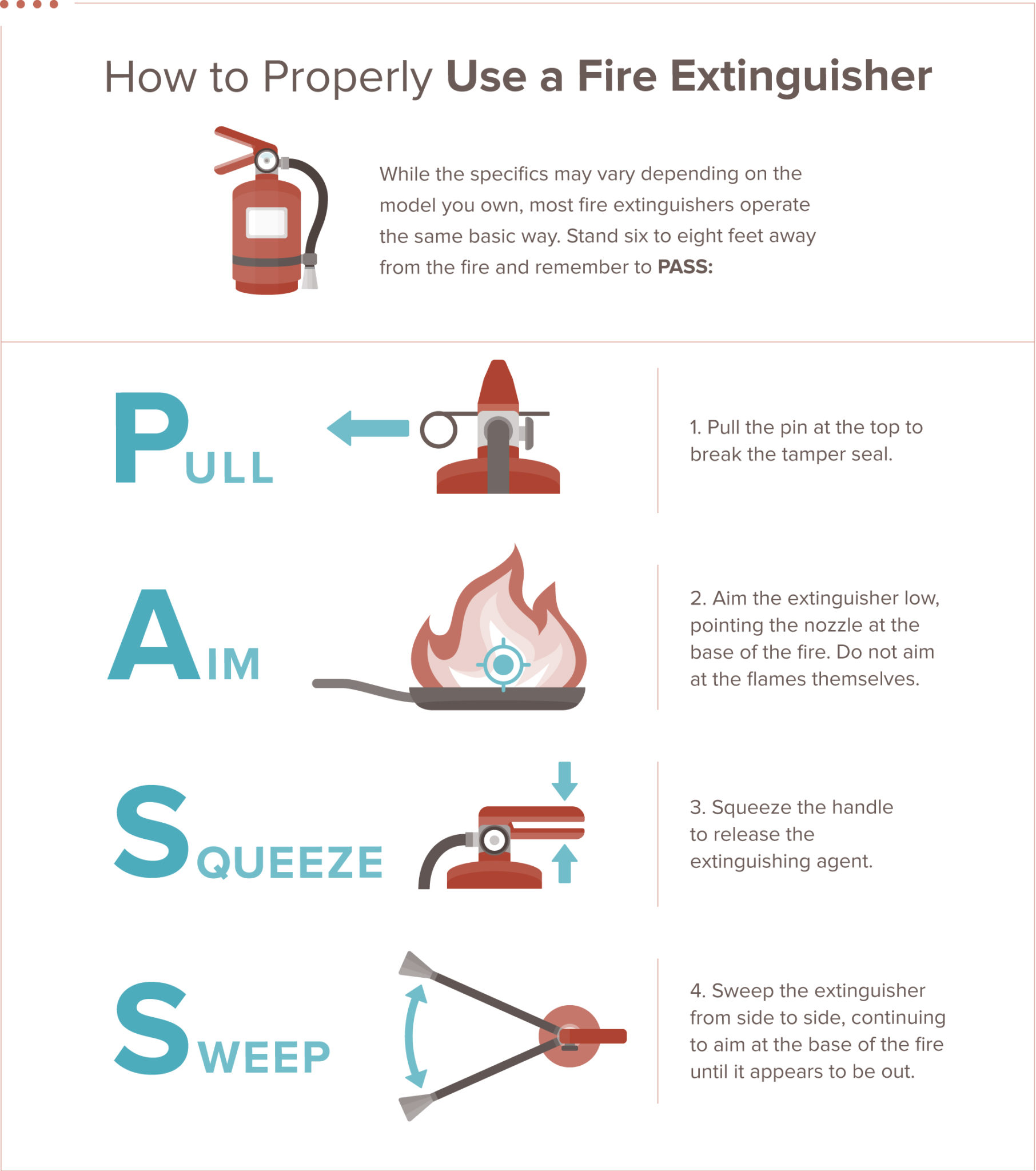 image with steps on how to use a fire extinguisher