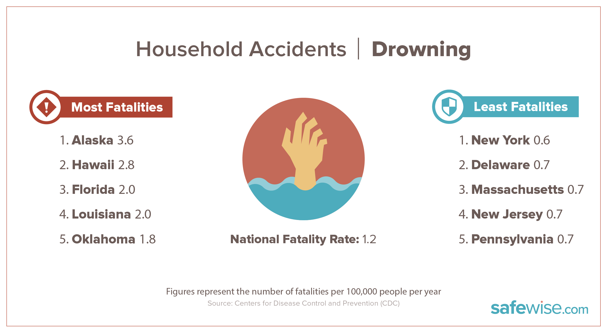 states with most drowning fatalities