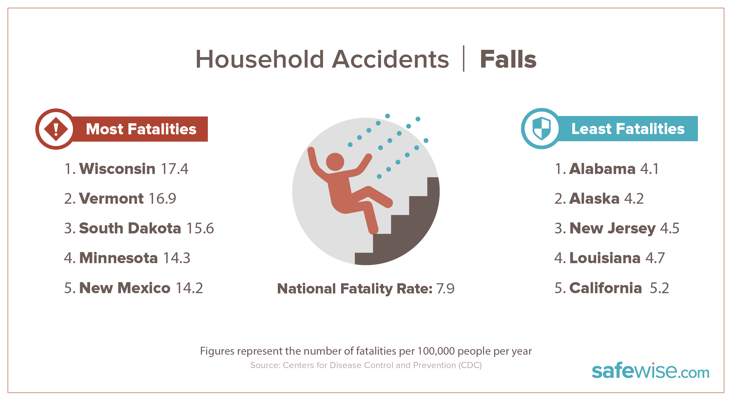 states with most fall fatalities