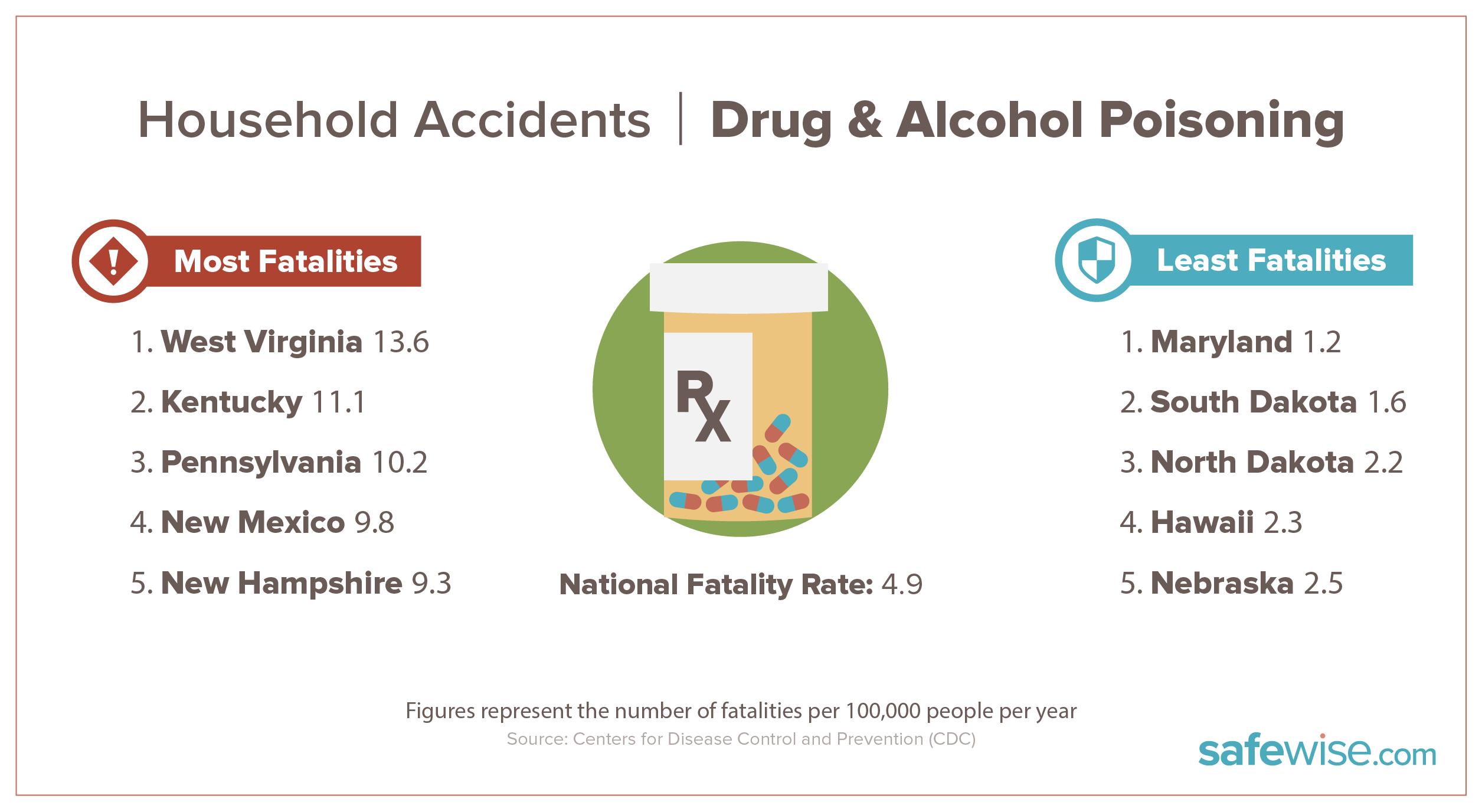 states with most drug and alcohol fatalities