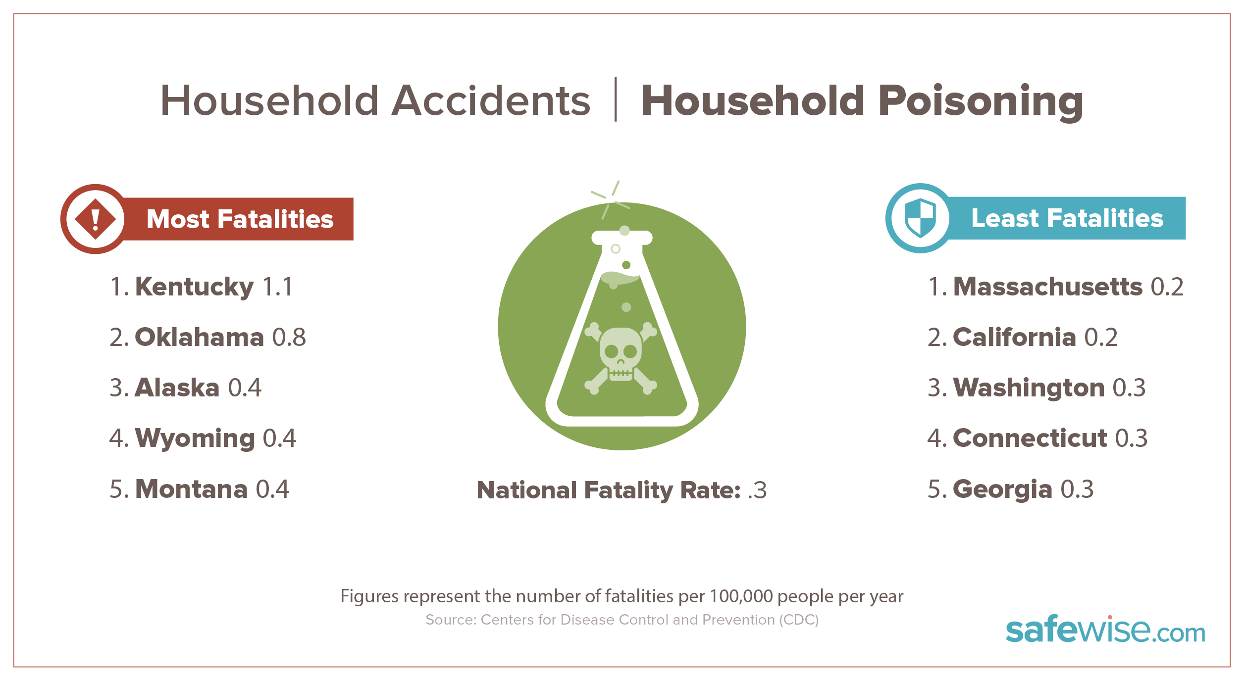 states with most household poisoning fatalities