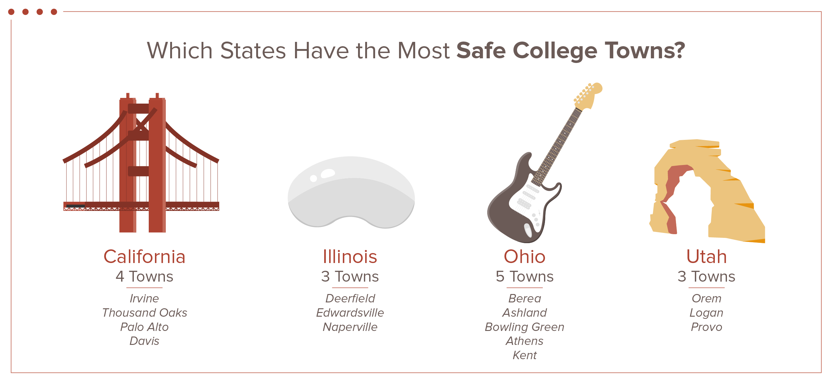 icons of four states with most safe college towns