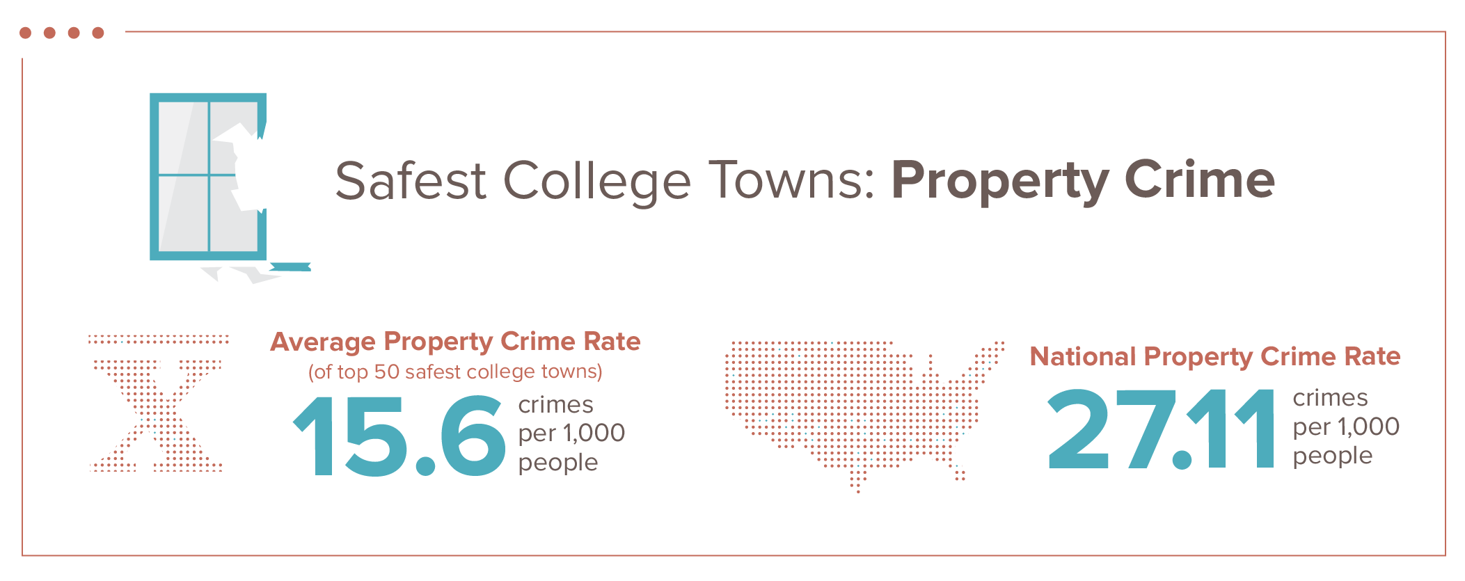 property crime graphic showing rates per thousand people