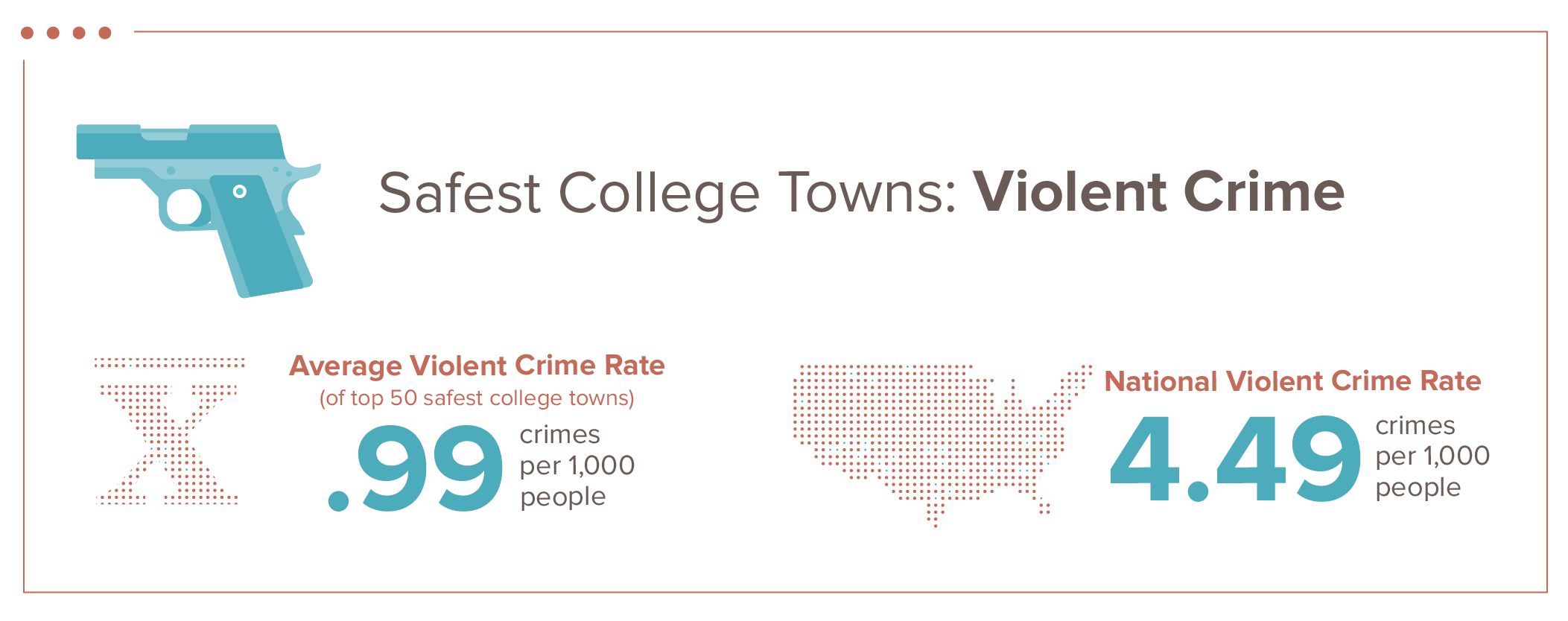 violent crime graphic showing rates per thousand people