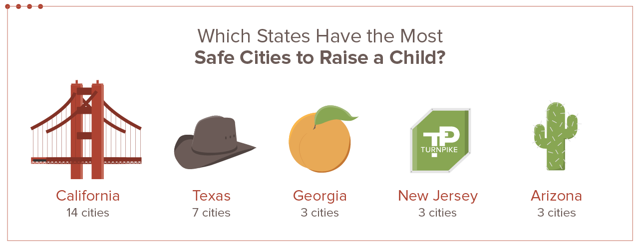 The 50 Safest Cities to Raise a Child in 2019 | SafeWise