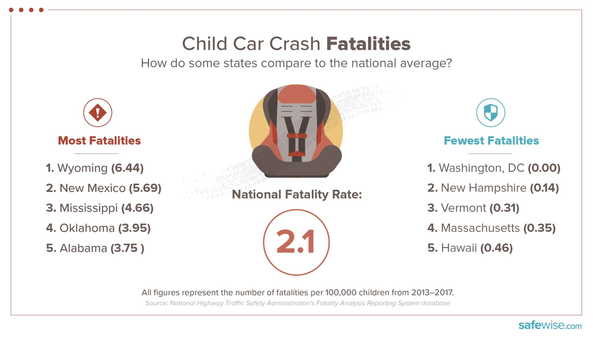 state comparison- most and fewest child car crash fatalities