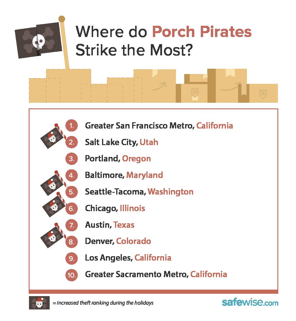 Where do Porch Pirates Strike the Most?