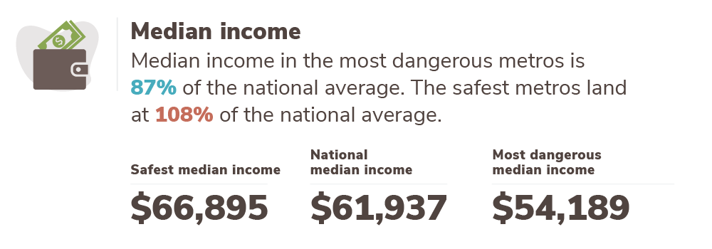 Graphic with median income data for the safest and most dangerous metros vs. the national average.