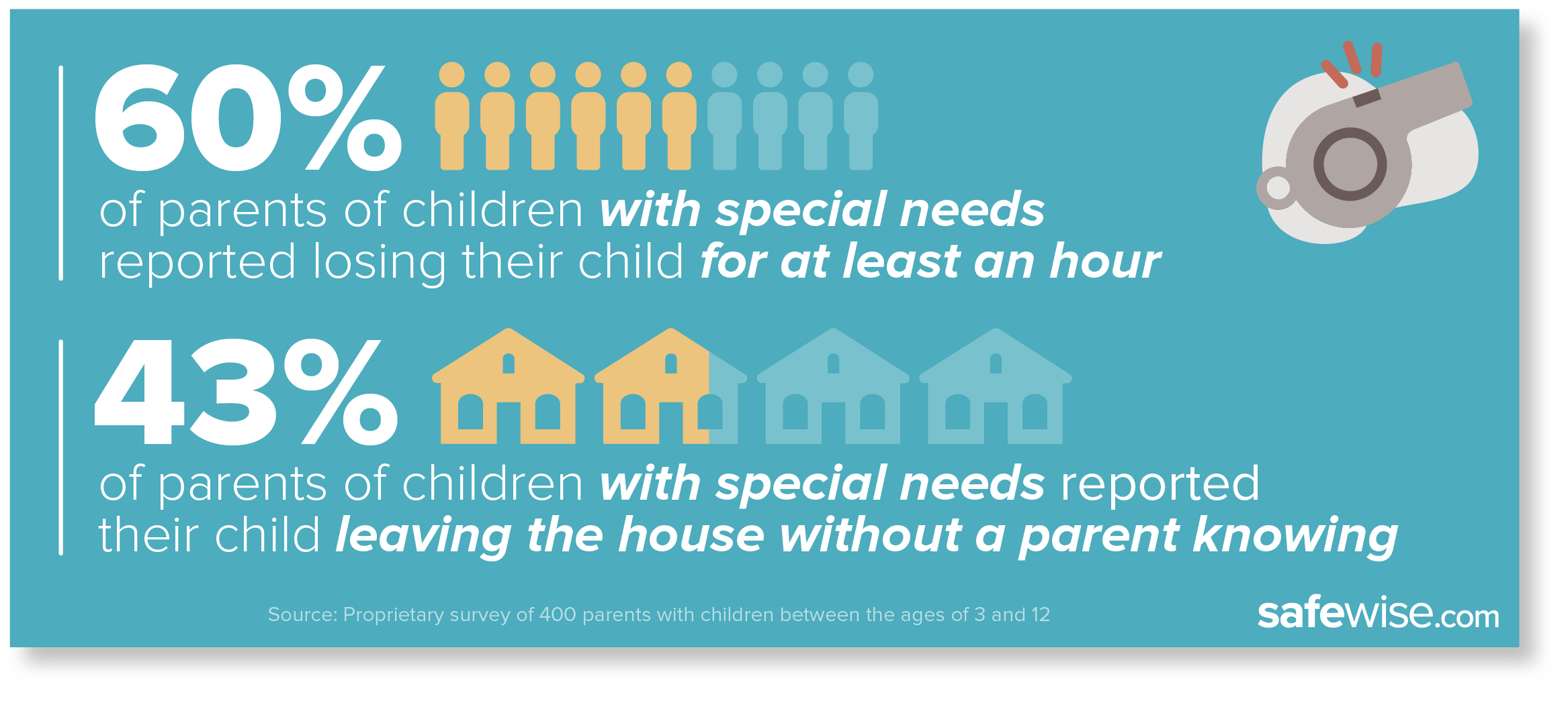 statistics from survey of parents with special needs children