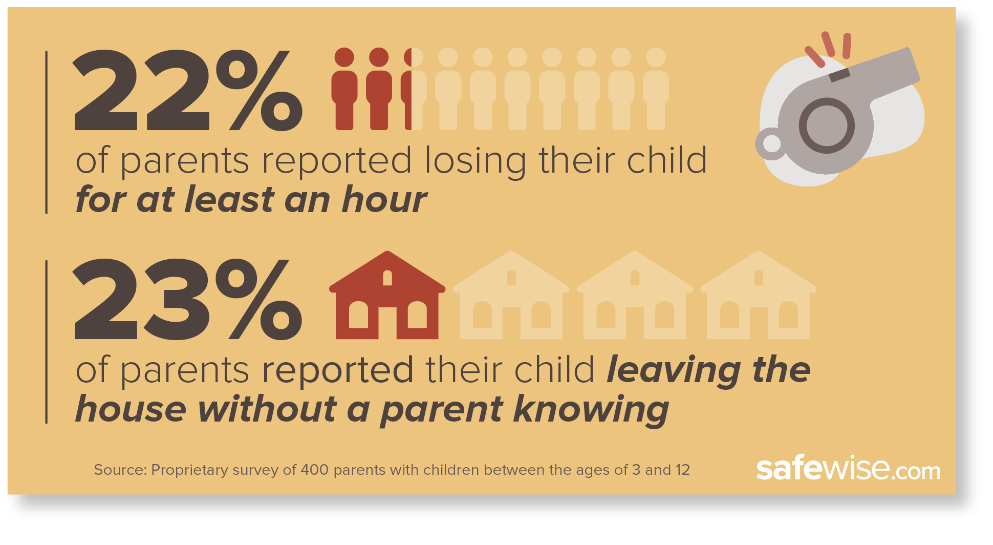 parent survey statistics