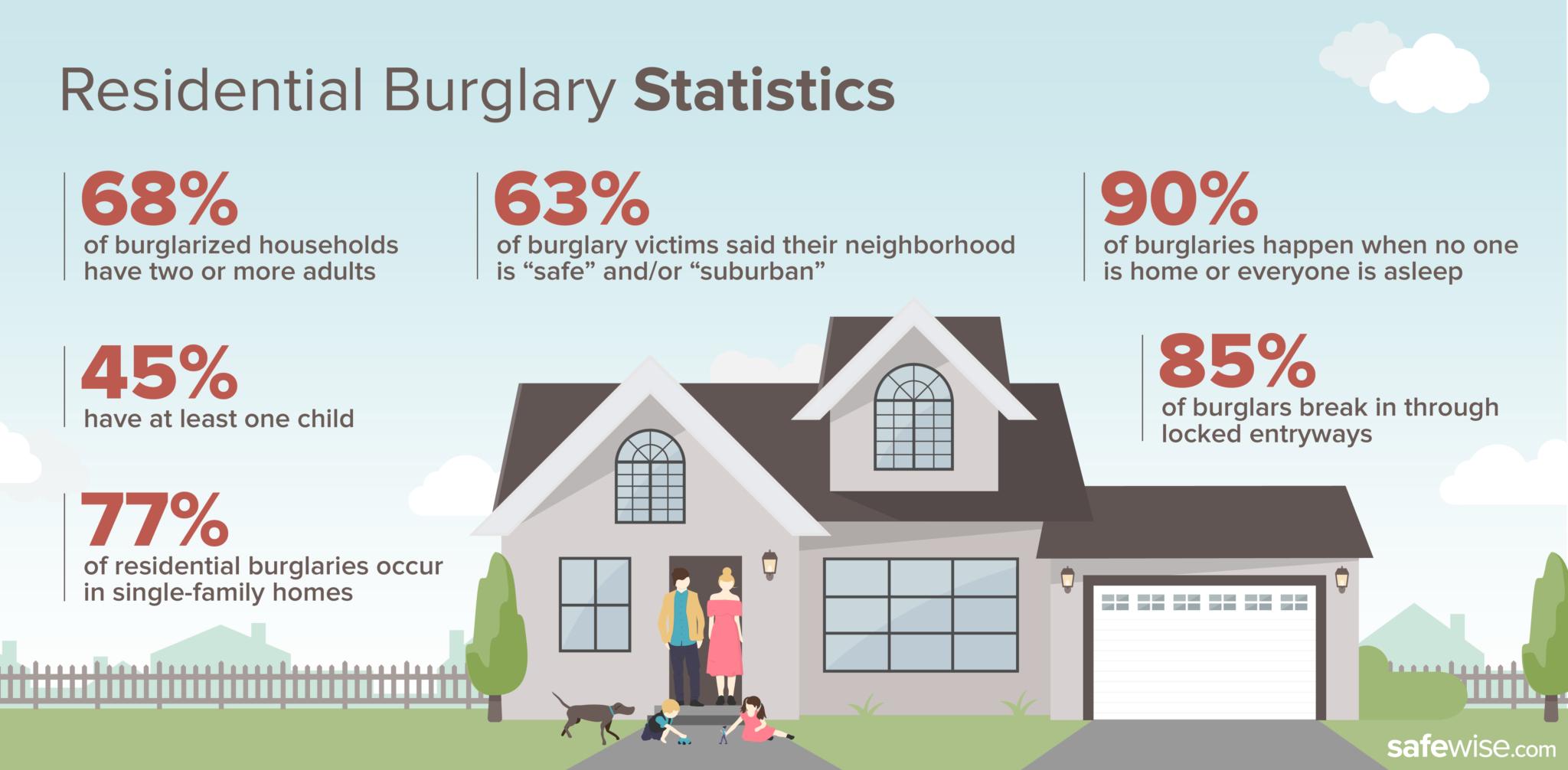 Residential Burglary Statistics Graphic