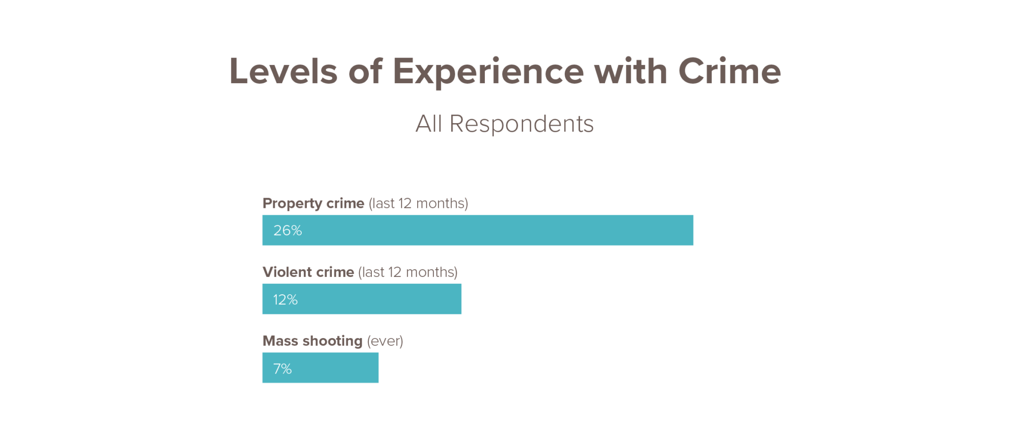 Infographic showing levels of experience with crime in the US; 26% property crime, 12% violent crime, 7% mass shooting
