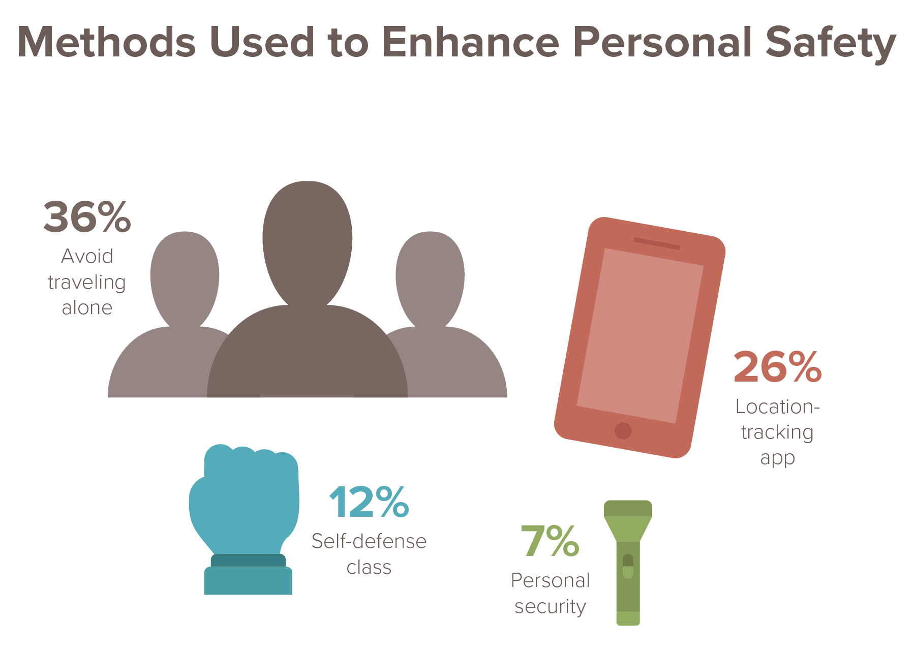 methods used to enhance personal safety