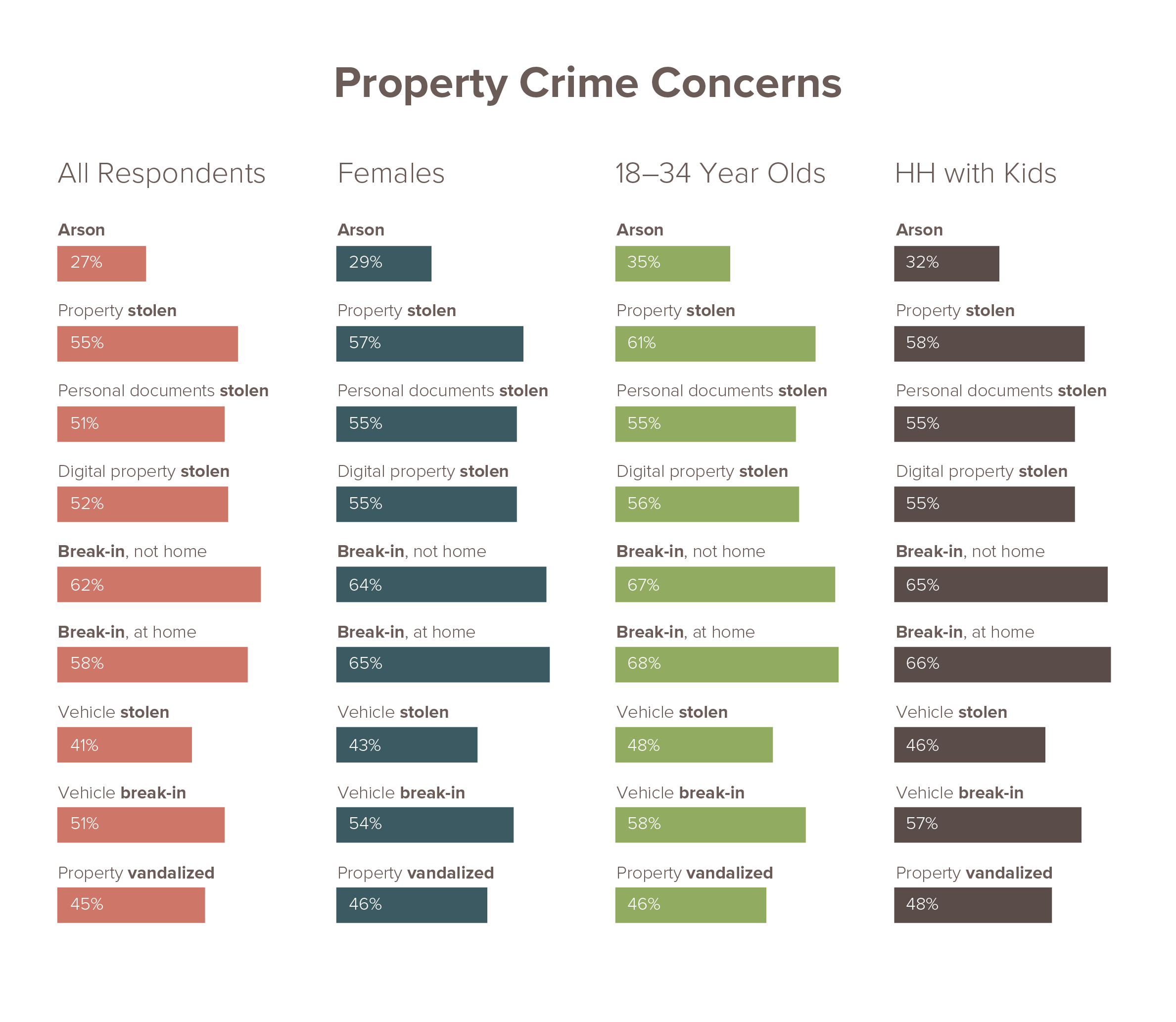 Property crime concern across US infographic showing different demographics