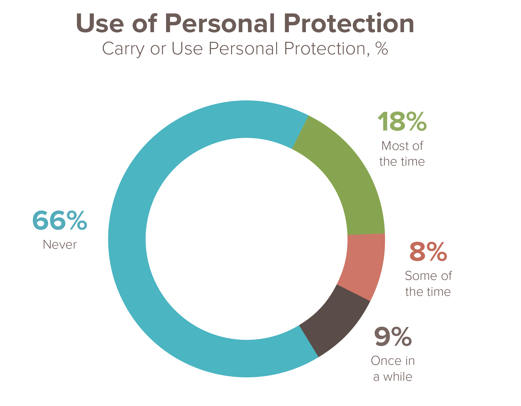 Percentages of people who use personal protection
