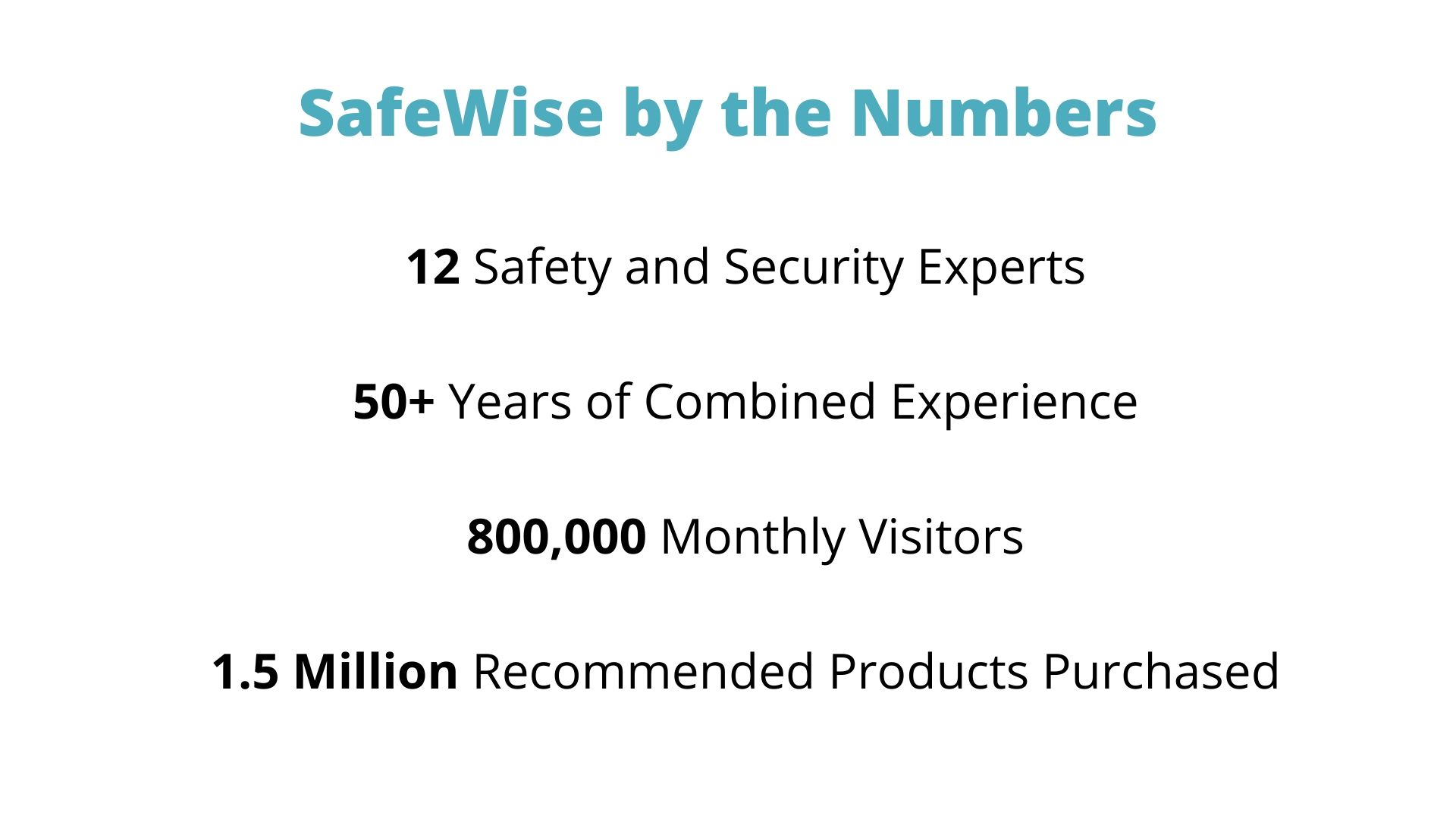 SafeWise by Numbers