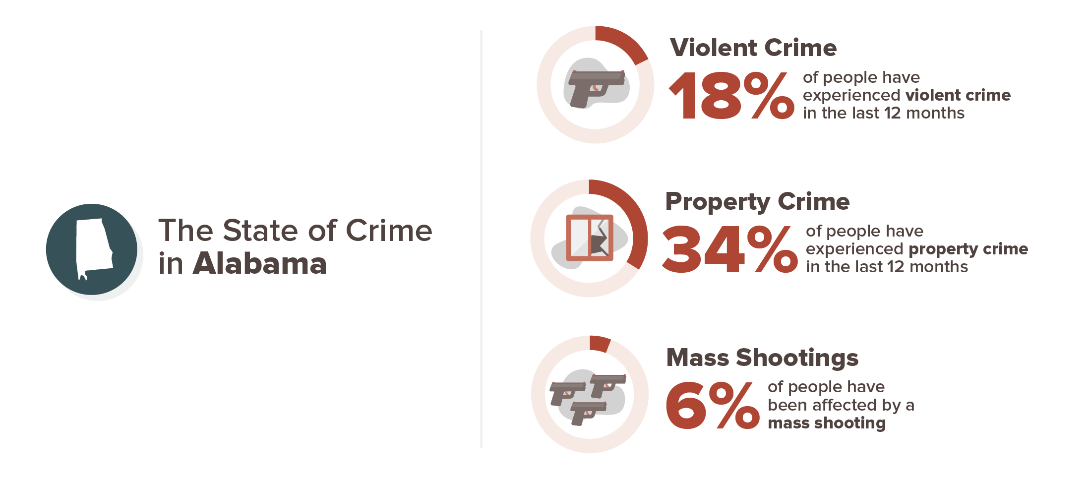 Alabama experience with crime infographic; 18% violent crime, 34% property crime, 6% mass shooting