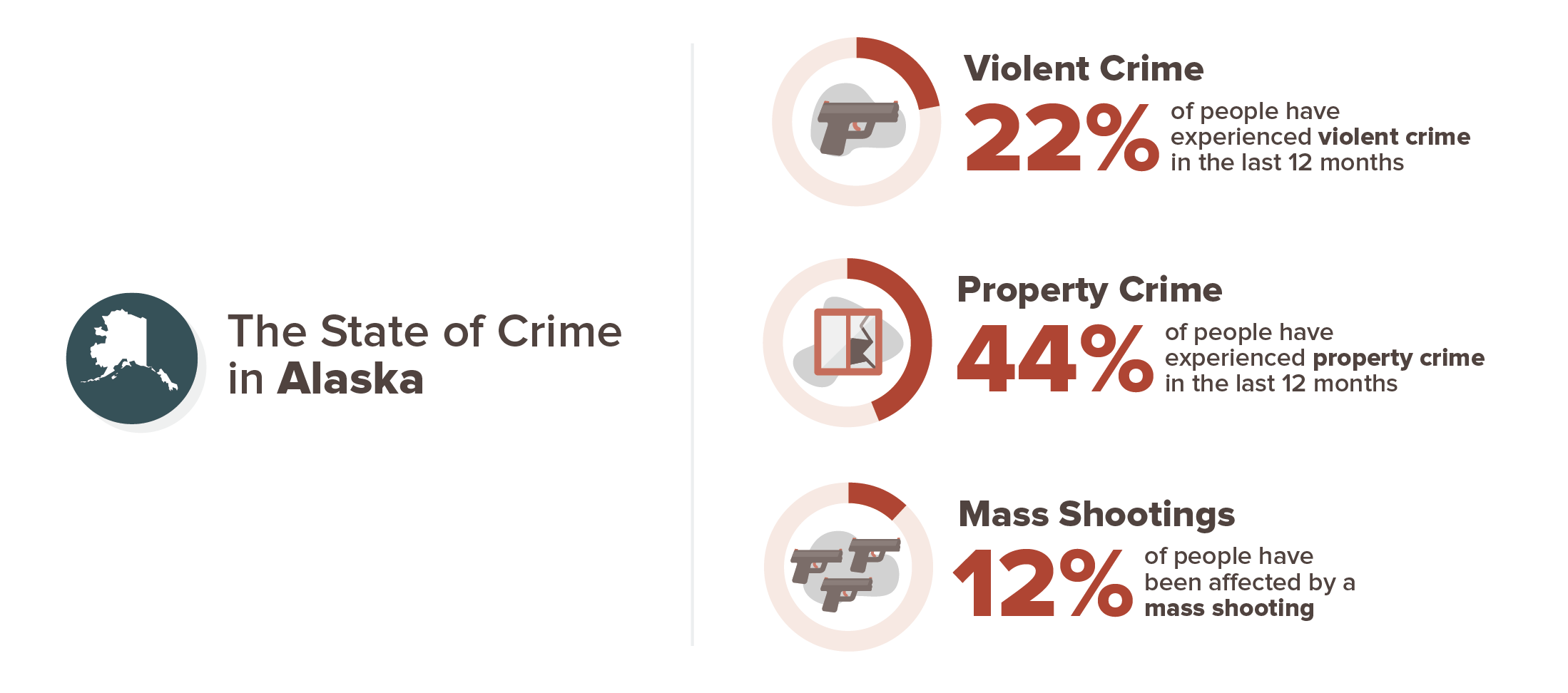 Alaska experience with crime infographic; 22% violent crime, 44% property crime, 12% mass shooting