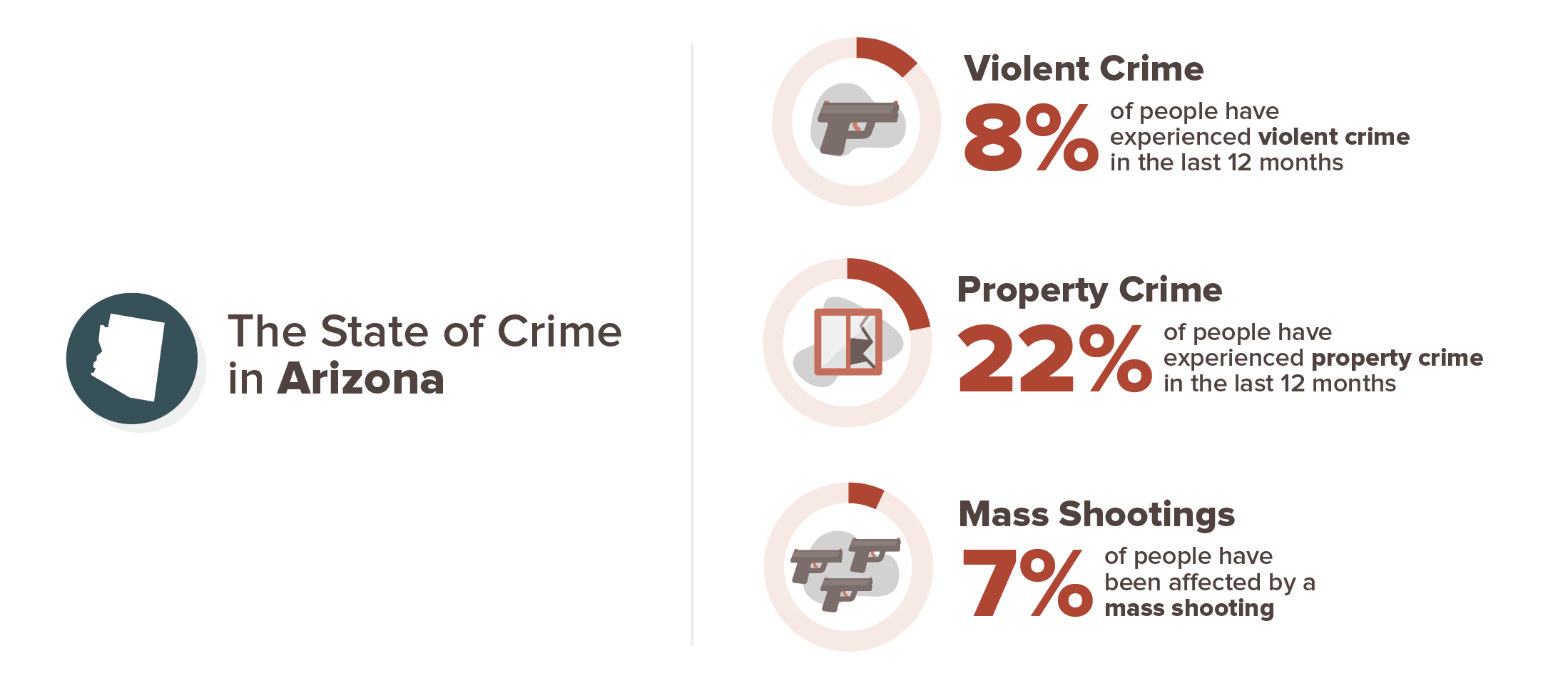 Arizona crime experience infographic; 8% violent crime, 22% property crime, 7% mass shooting