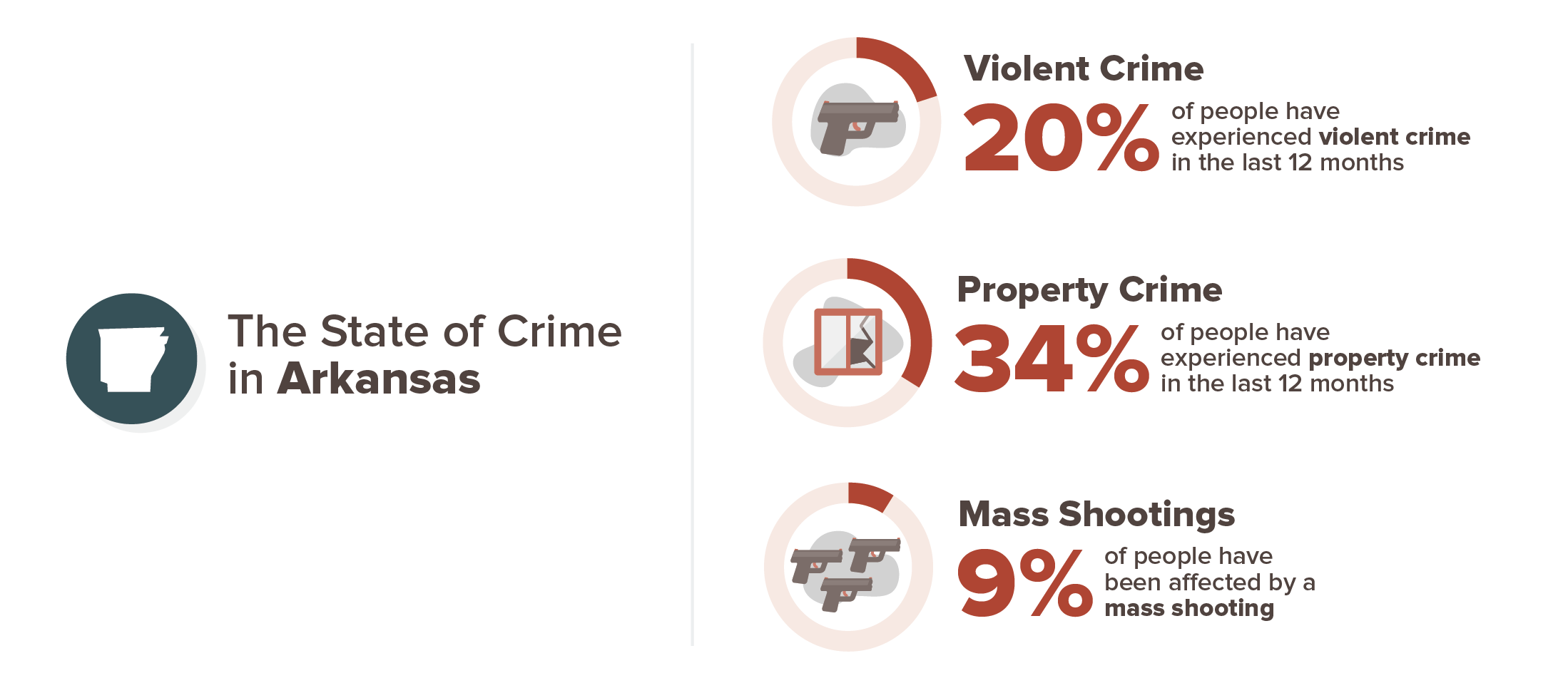 Arkansas crime experience infographic; 20% violent crime, 34% property crime, 9% mass shooting