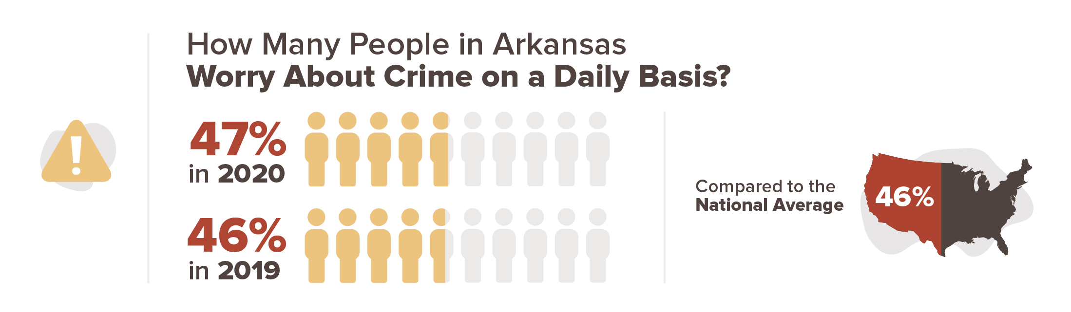 Arkansas crime stats infographic
