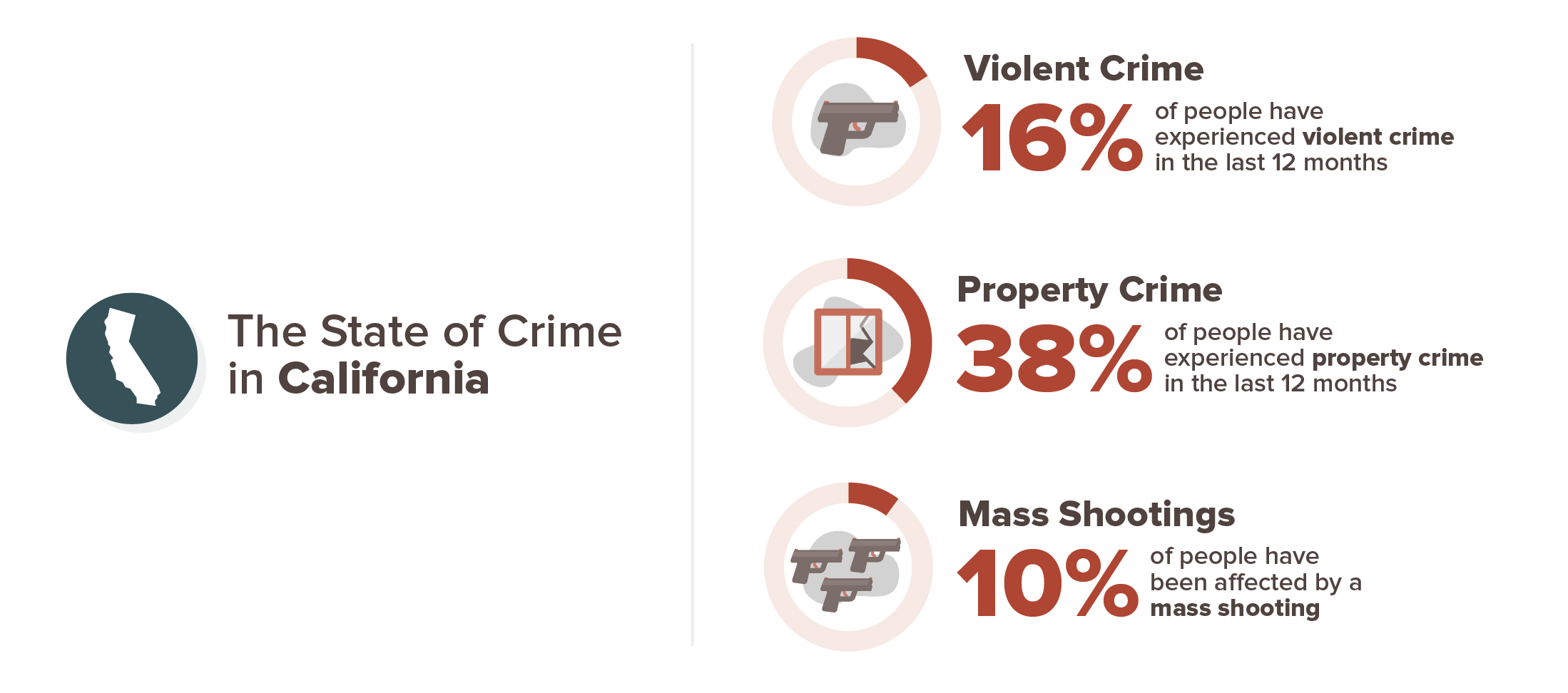 California crime experience infographic; 16% violent crime, 38% property crime, 10% mass shooting