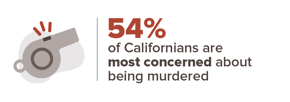 California crime stats infographic