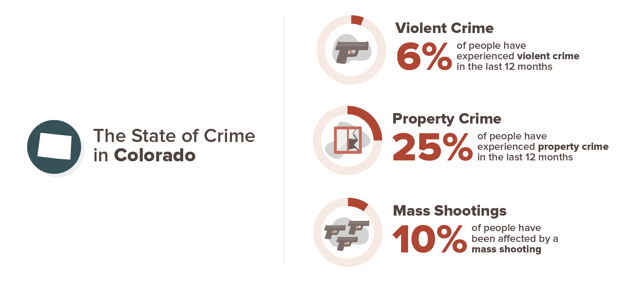 Colorado crime experience infographic; 6% violent crime, 25% property crime, 10% mass shooting