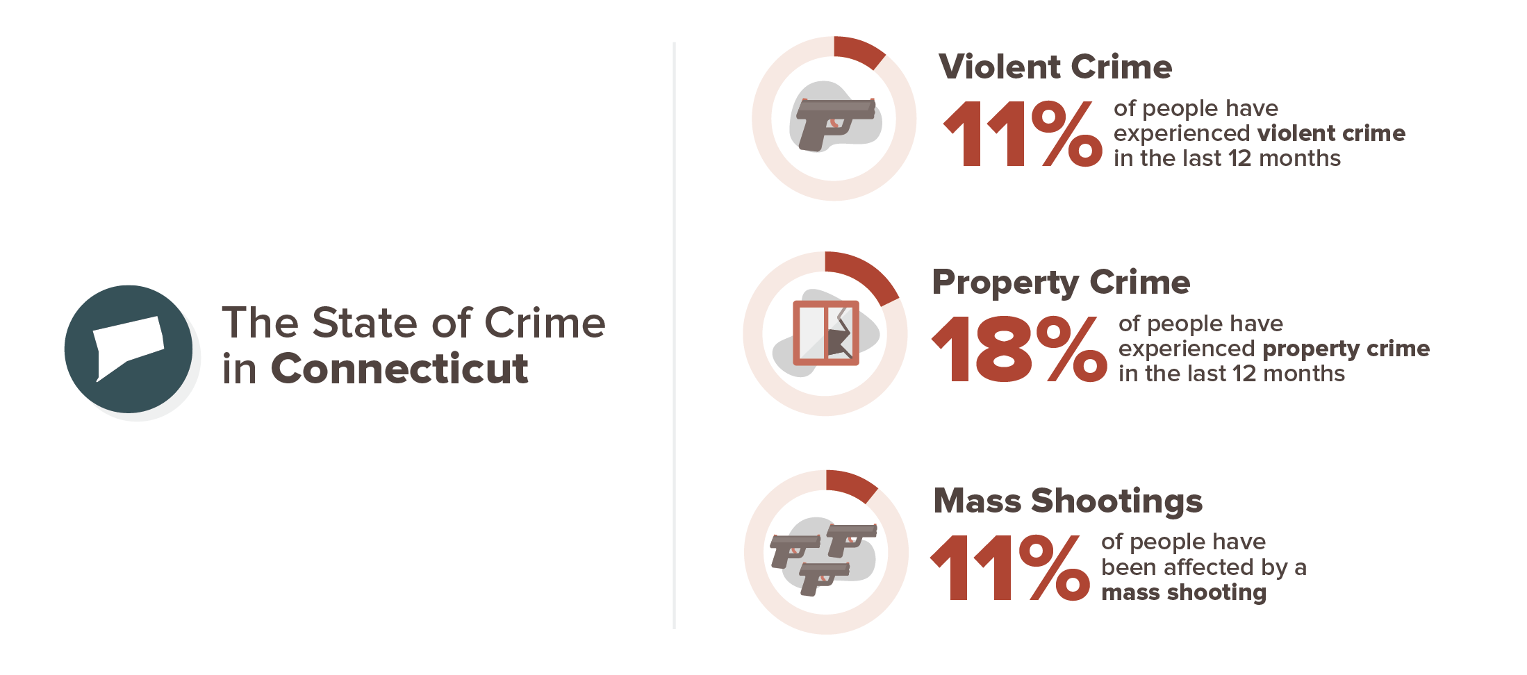 Connecticut crime experience infographic; 11% violent crime, 18% property crime, 11% mass shooting