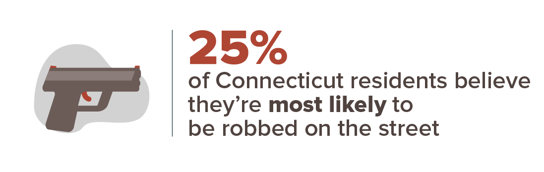 Connecticut crime stats infographic