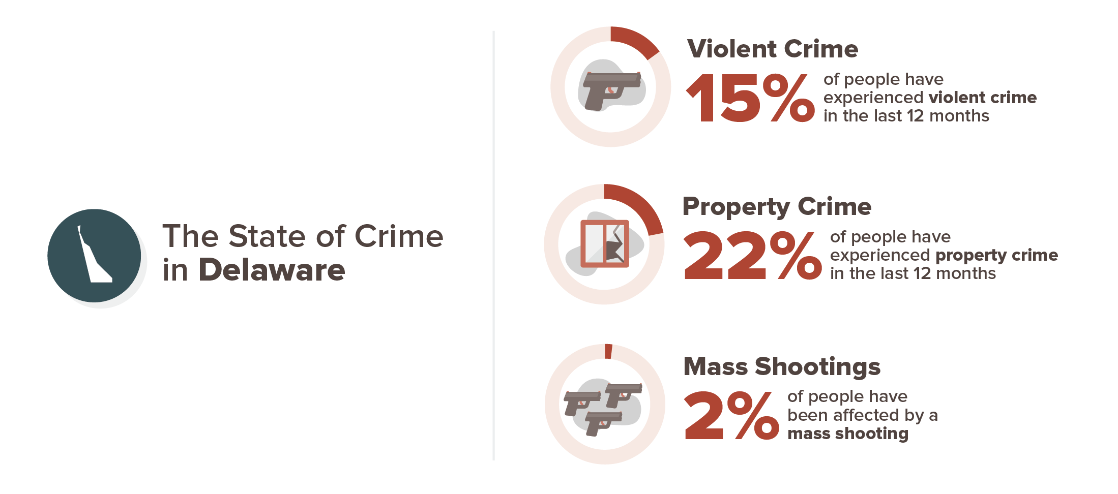 Delaware crime experience infographic; 15% violent crime, 22% property crime, 2% mass shooting