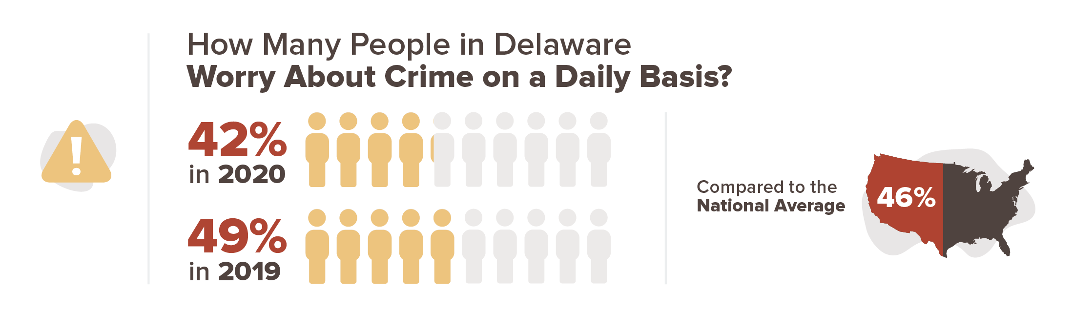 Delaware crime stats infographic