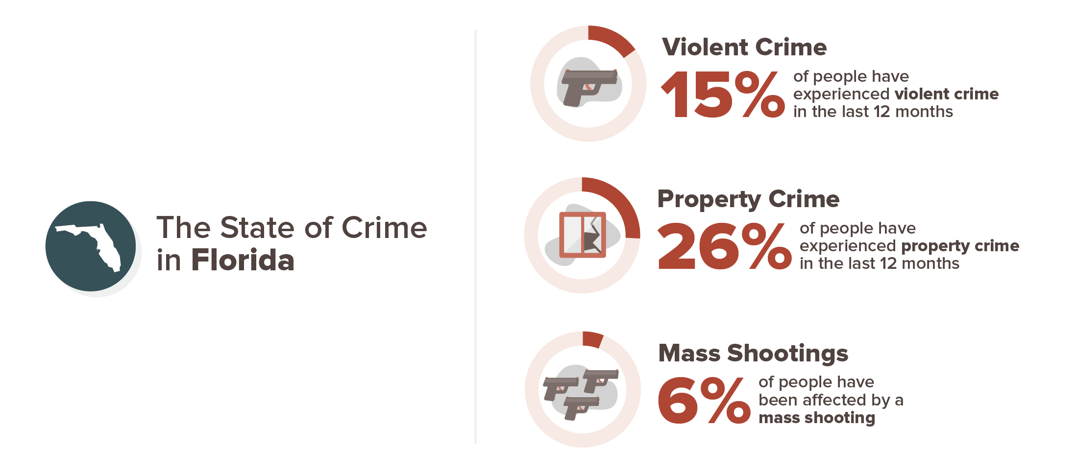 Florida crime experience infographic; 15% violent crime, 26% property crime, 6% mass shooting