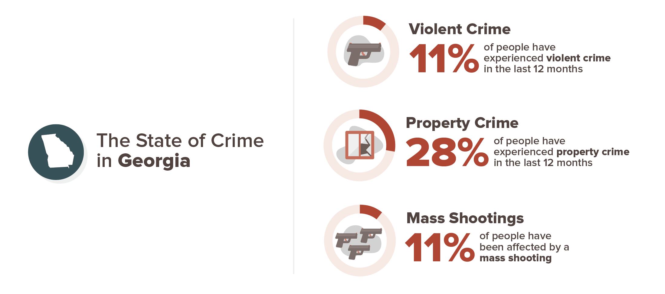 11% of people in Georgia experienced a violent crime over the pat 12 months. 28% of people in Georgia experienced a property crime in the past 12 months and 11% of people in Georgia have been affected by a mass shooting in their lifetime.