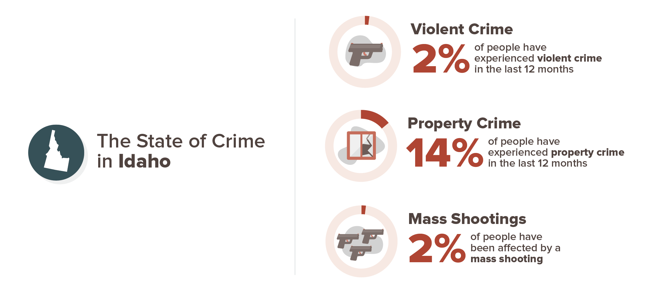 Arizona crime experience infographic; 2% violent crime, 14% property crime, 2% mass shooting