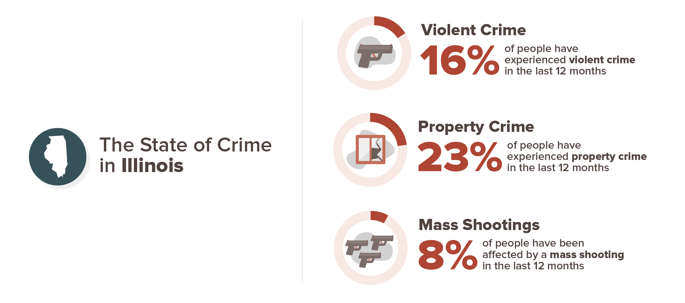 Illinois crime stats infographic