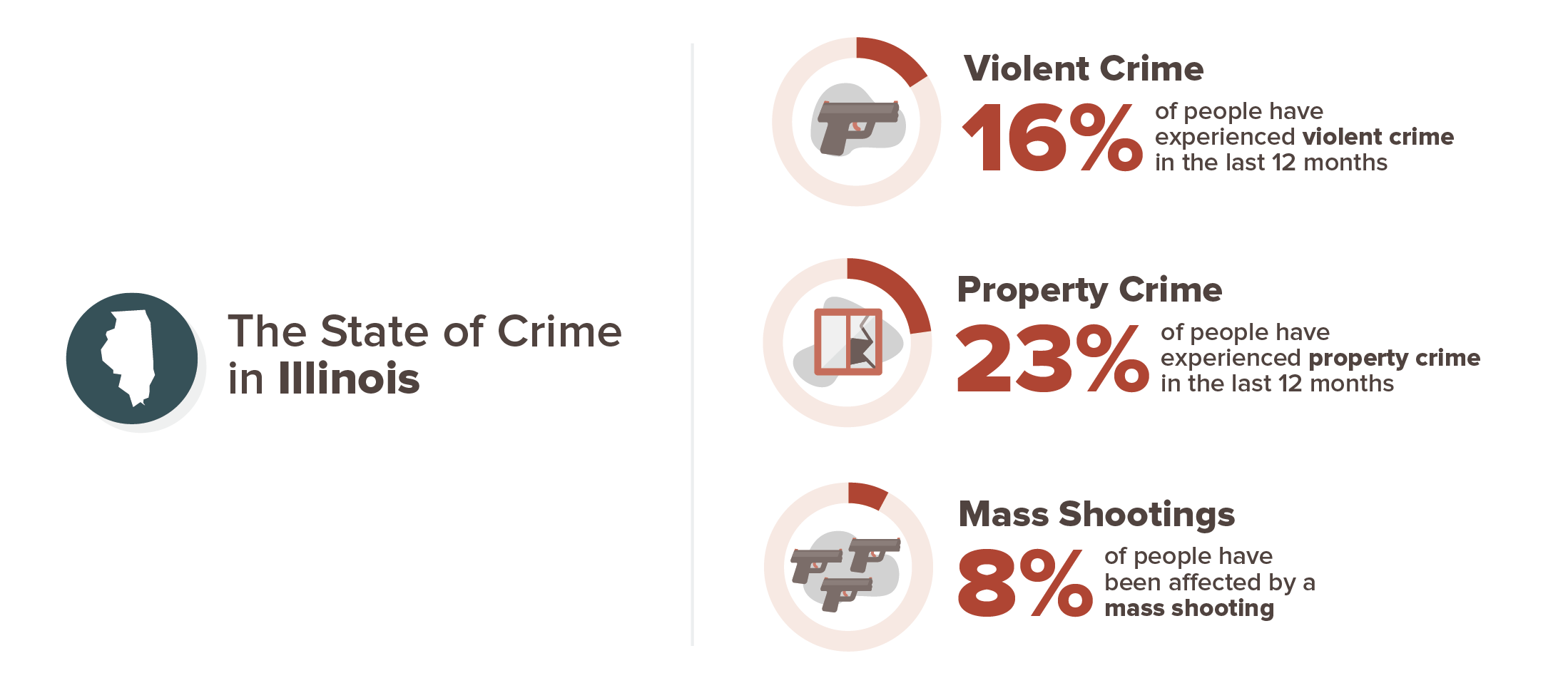 Illinois crime experience infographic; 16% violent crime, 23% property crime, 8% mass shooting