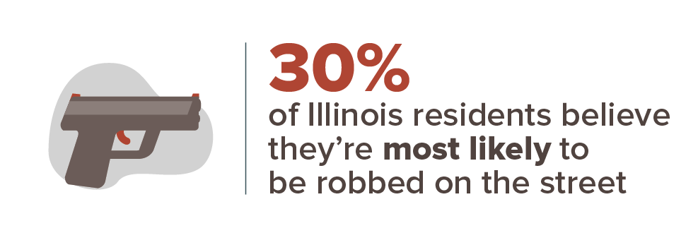 30% of Illinois residents believe they're most likely to be robbed on the street