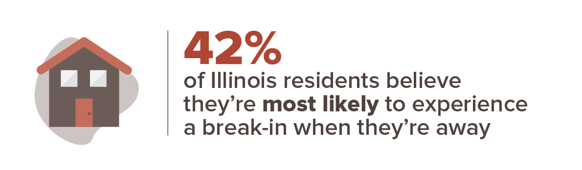 42% of Illinois residents believe they're most likely to experience a break-in when they're away