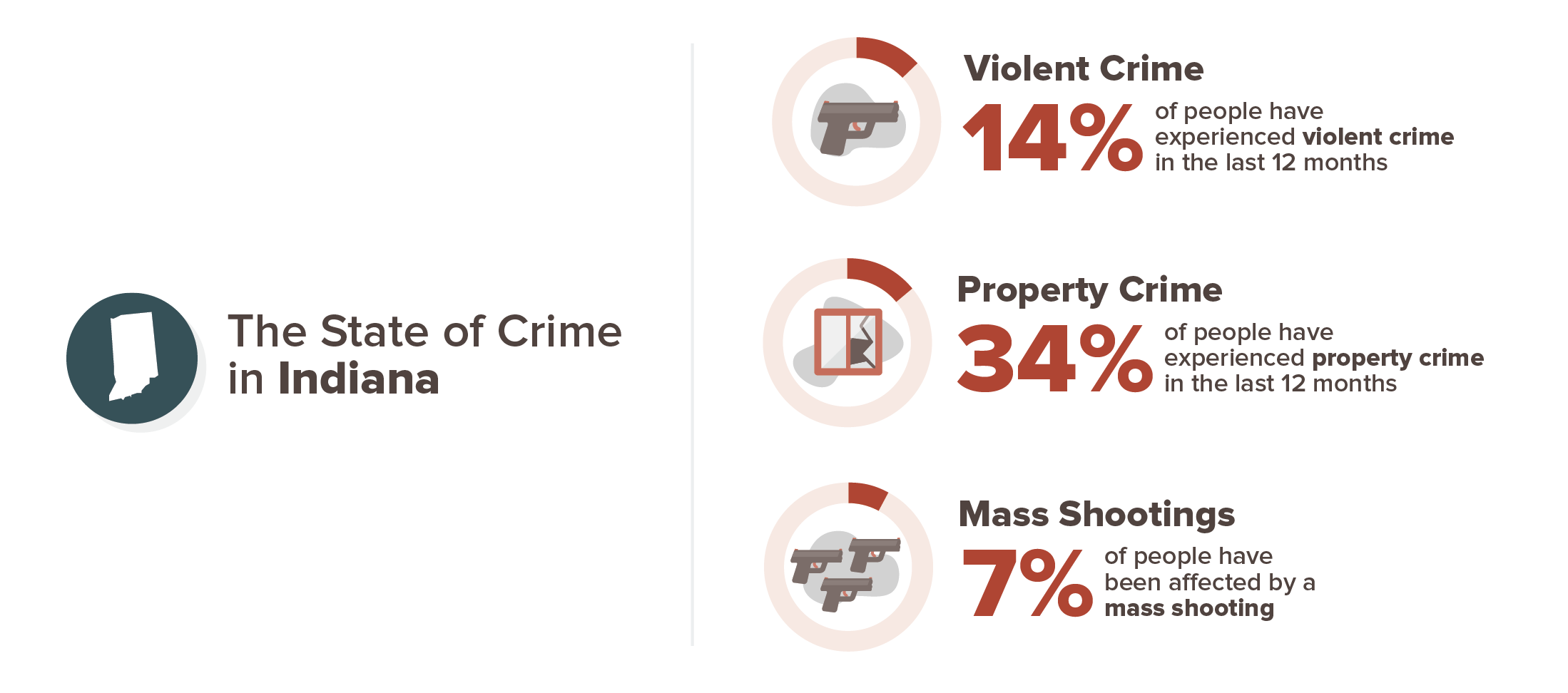 Indiana crime experience infographic; 14% violent crime, 34% property crime, 7% mass shooting