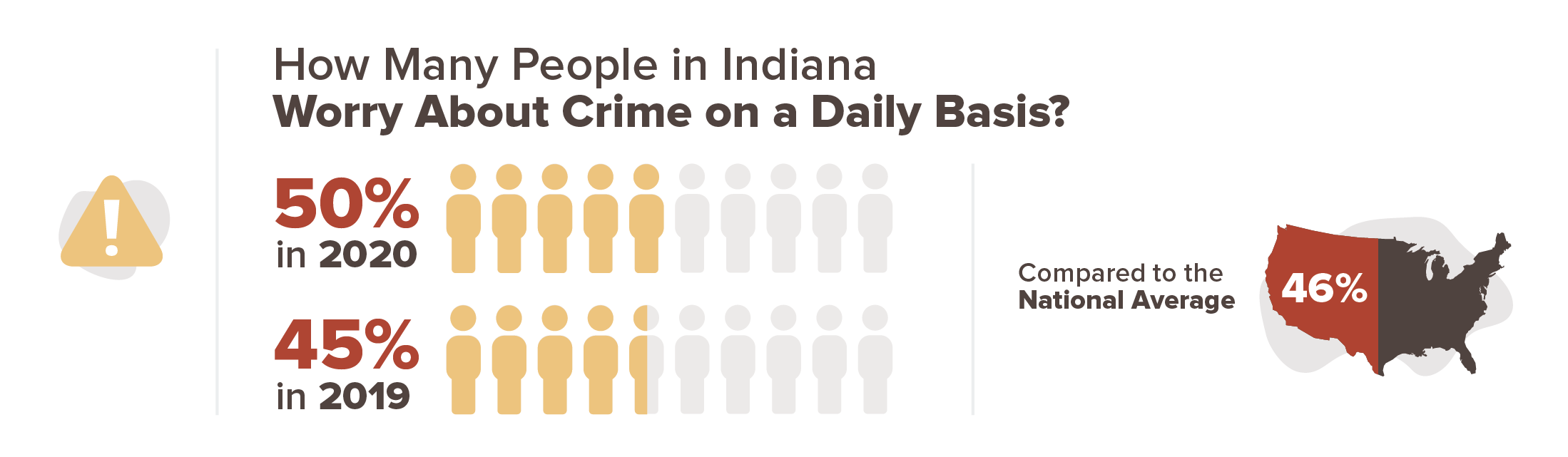 50% of people in Indiana worried about crime on a daily basis in 2020, compared to 45% in 2019