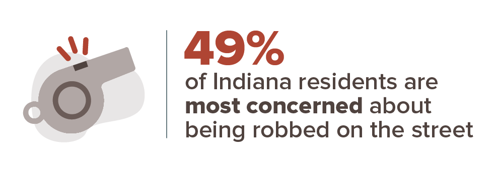 49% of Indiana residents are most concerned about being robbed on the street