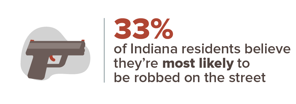 33% of Indiana residents believe they're most likely to be robbed on the street