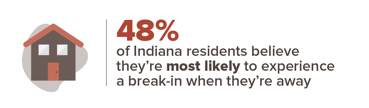 48% of Indiana residents believe they're most likely to experience a break-in while they're away