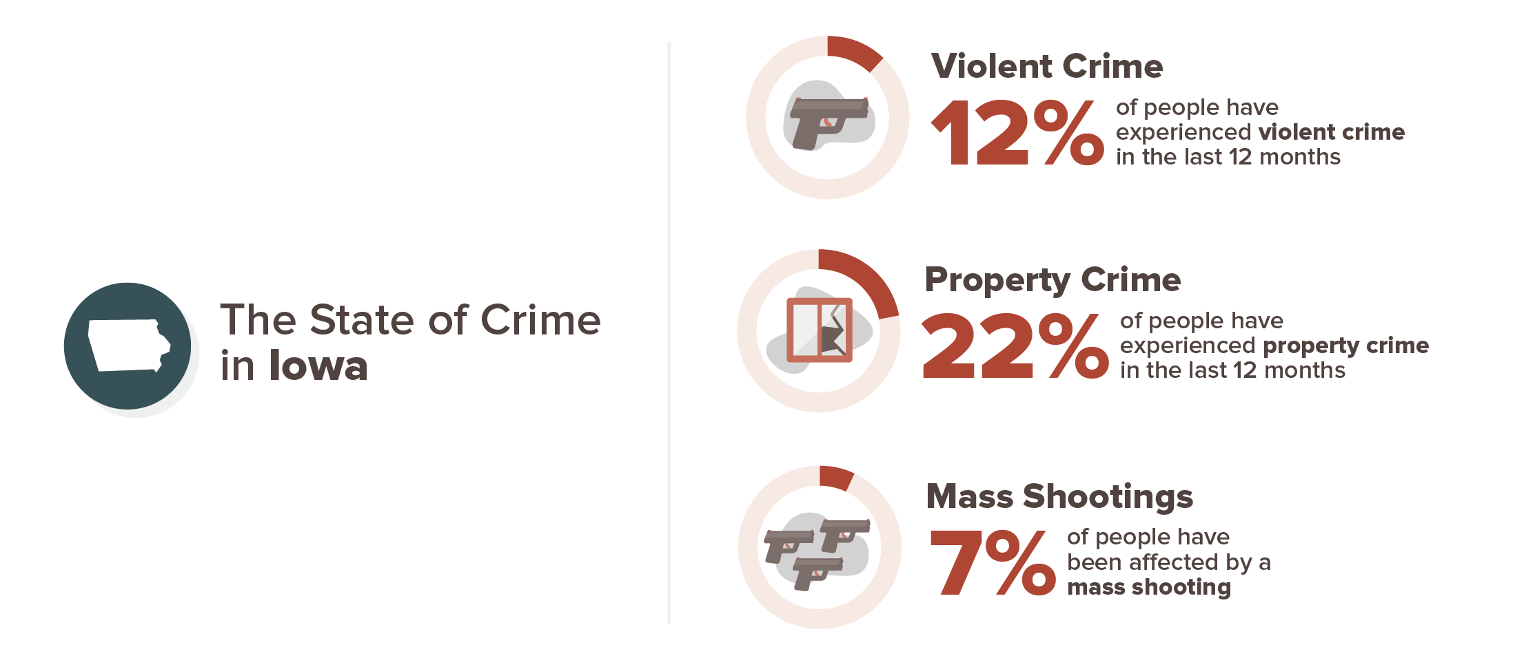 Iowa crime experience infographic; 12% violent crime, 22% property crime, 7% mass shooting