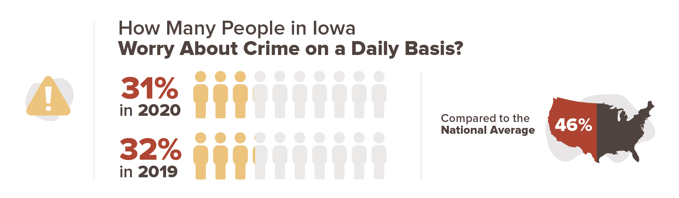 31% of people in Iowa worry about crime on a daily basis in 2020, compared to 32% of people in 2019.