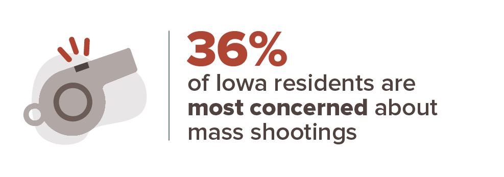 36% of Iowa residents are most concerned about mass shootings