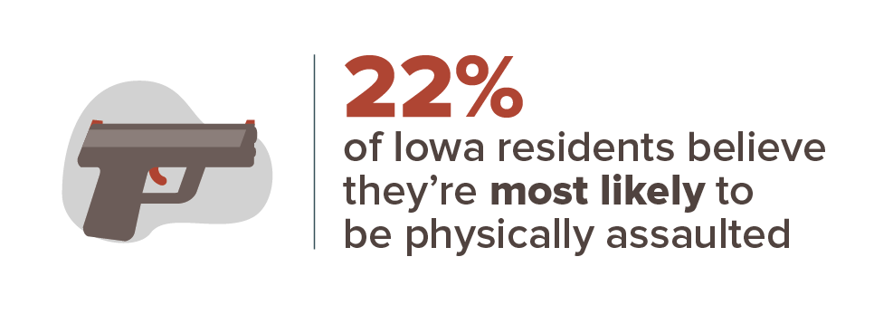 22% of Iowa residents believe they're most likely to be physically assaulted
