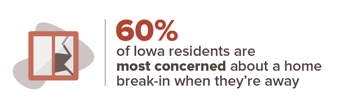 60% of Iowa residents are most concerned about a home break-in when they're away