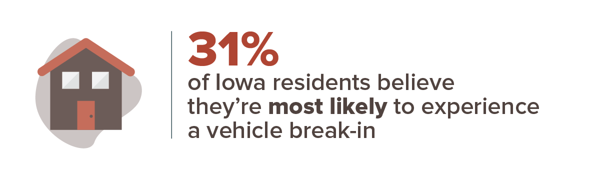 31% of Iowa residents believe they're most likely to experience a vehicle break-in